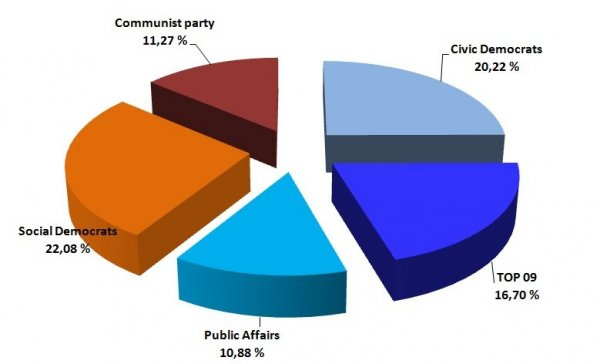 Election results to the Chamber of Deputies in 2010
