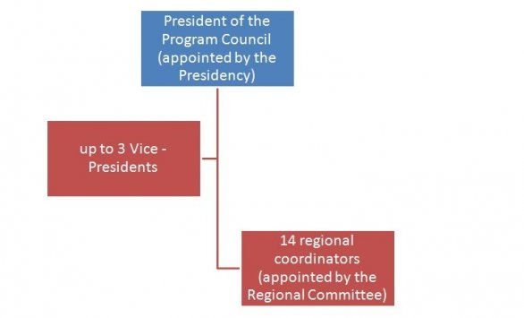 Structure of the party 2